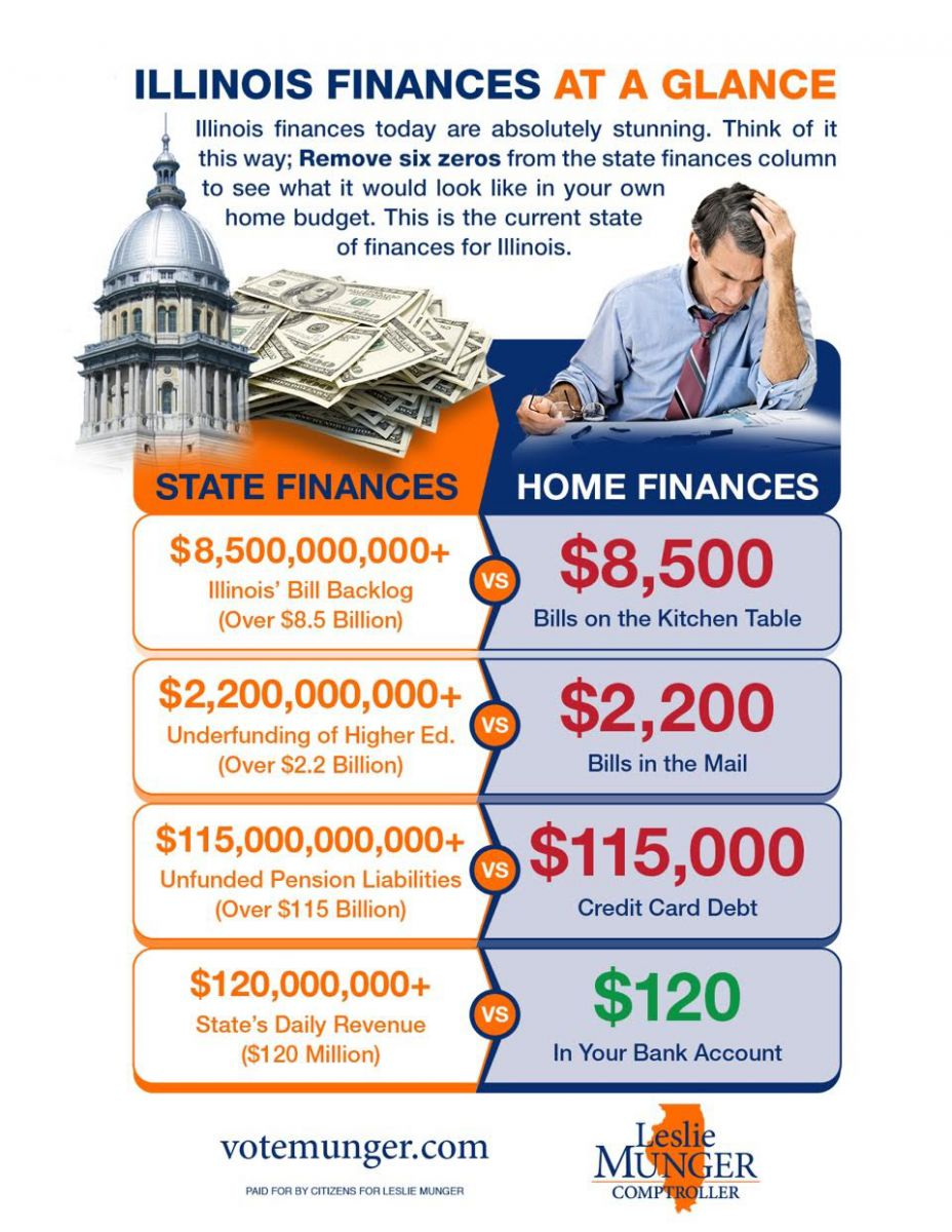IL Finances at a Glance
