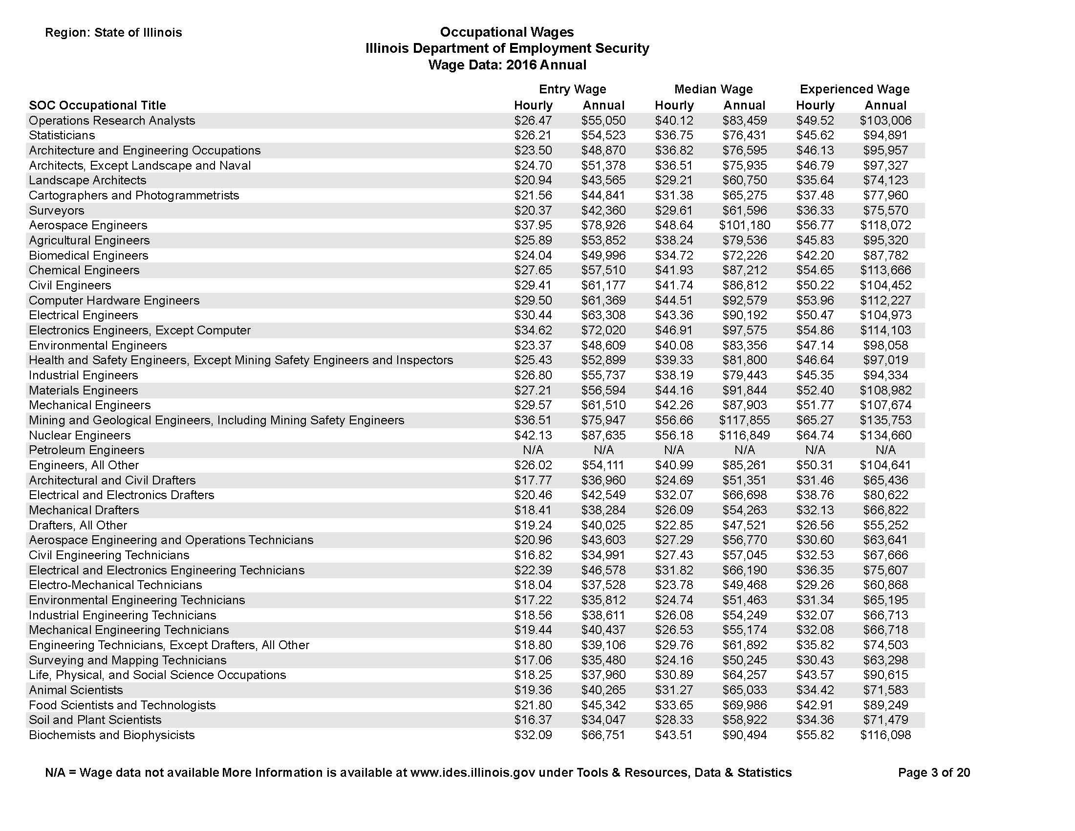 State of IL Wages_Page_03